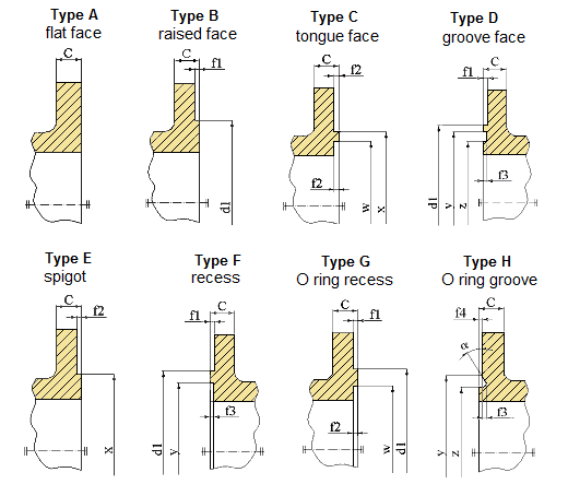 O Ring Groove Types