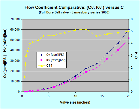 Kv cv flow coefficient valvias flow coefficient c cv kv comparative ccuart Images