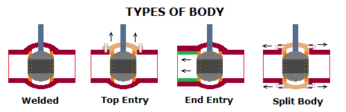 ball-valve-types-of-body.png